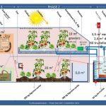 """Schéma du projet """"truites aquaponiques"""" pour la production de truites et de légumes en aquaponie"""