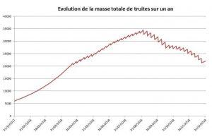 Courbe prévisionnelle du poids total de truites sur un an