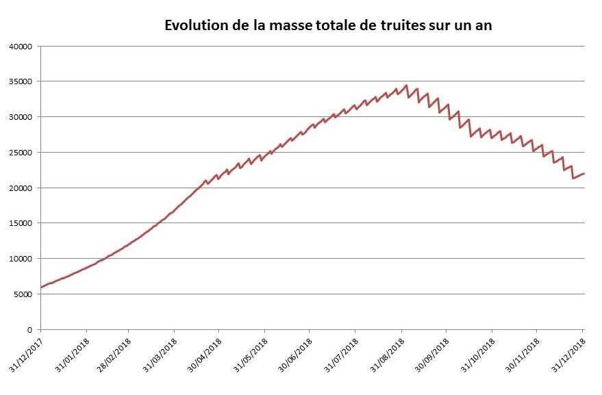 Evolution de la masse totale de truites, selon le nombre de poissons, sur un an