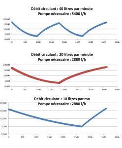 3 courbes de hauteur d'eau dans le bac de culture pour des débits de 10, 20 et 40 litres par minute.
