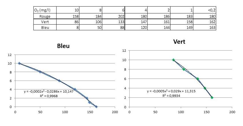 courbes et formules de calcul pour mesurer l'oxygène de l'eau avec un smartphone