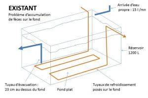 Schéma du bassin générant des dépôts de fèces