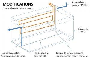 Modifications pour un bassin auto-nettoyant