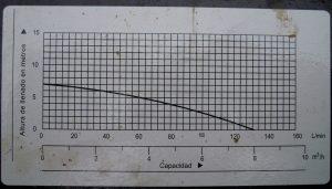 Courbe de la relation entre débit et hauteur manométrique pour une pompe
