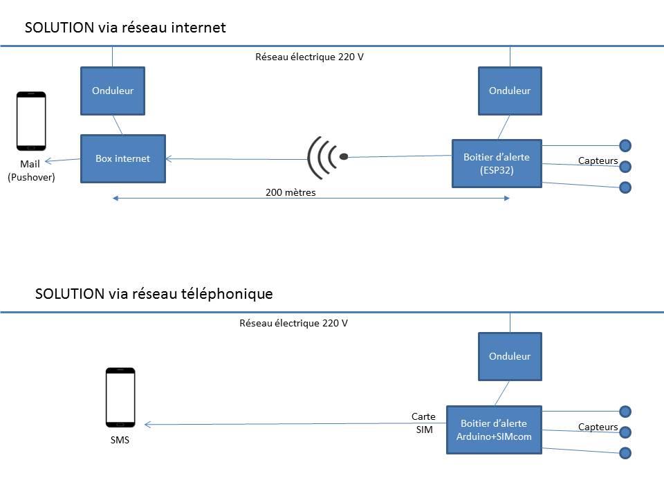 Système d' alerte en aquaponie : analyse de deux options pour la conception du dispositif.