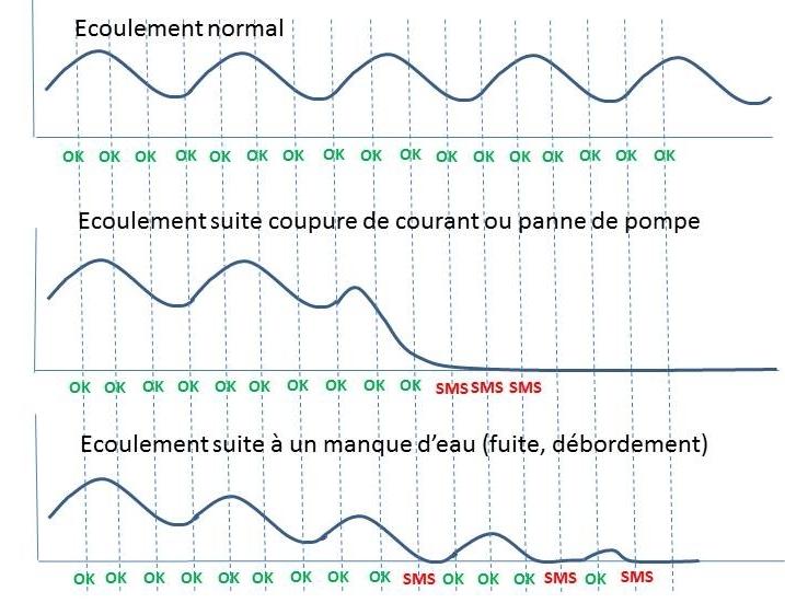Courbe des débits d'eau pour une pompe fonctionnant alternativement tous les 1/4 heure. Réaction du système d'alerte selon les contextes. Une mesure toutes les 7.5 mn jusqu' à l'envoi de 3 SMS.