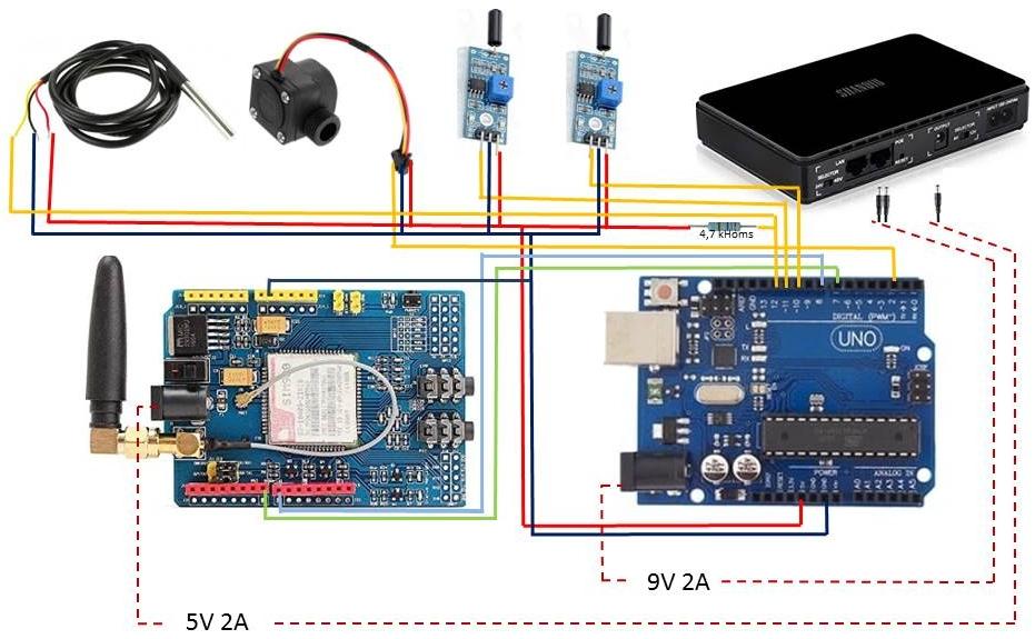 Schéma de branchement des différents modules du dispositif d'alerte par SMS