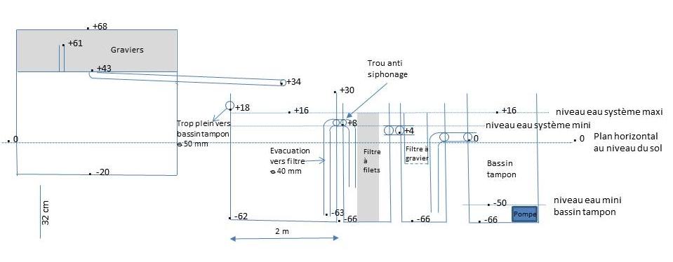 les cotes des éléments du dispositif aquaponique pour assurer une circulation permanente de l'eau dans les bassins.