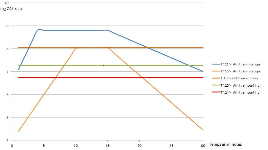 Evolution de la teneur en oxygène de l'eau des bassins à truites pour chaque cycle de  de 30 minutes , selon température et durée de fonctionnement des airlifts