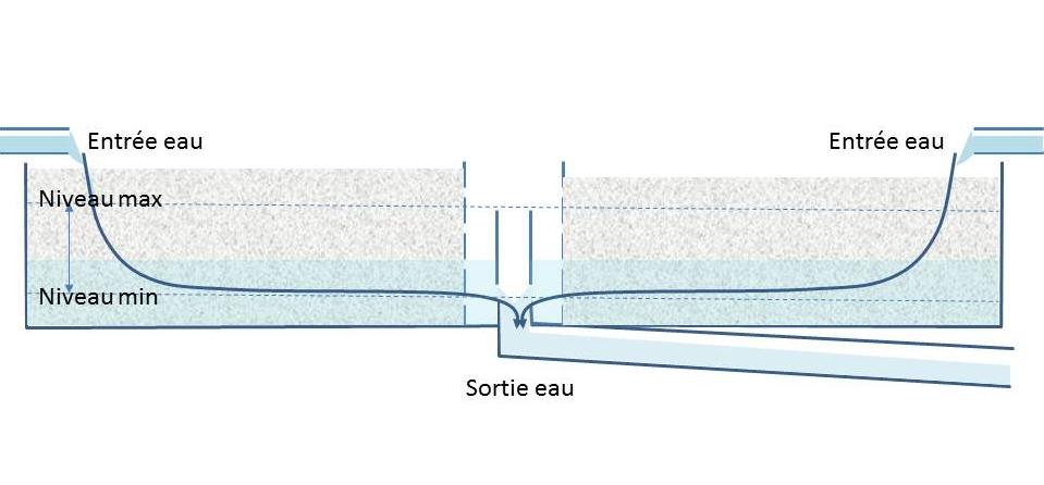 Circulation de l'eau au sein du substrat en aquaponie
