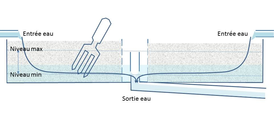 Brassage localisé du substrat en aquaponie