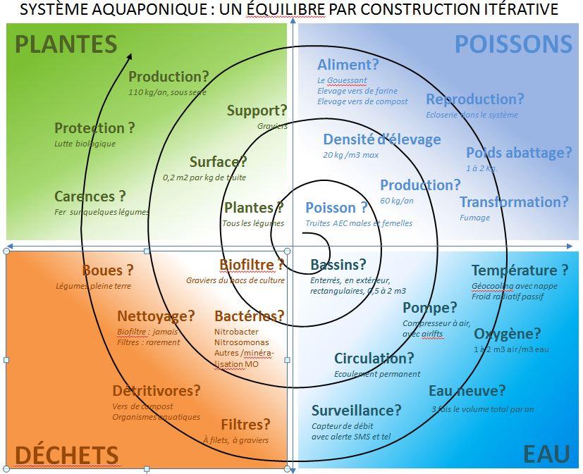 Les quatre piliers de la construction itérative d'un système pour débuter en aquaponie
