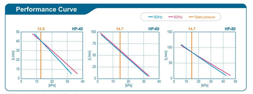 Pompe à air : exemples de courbes de débit