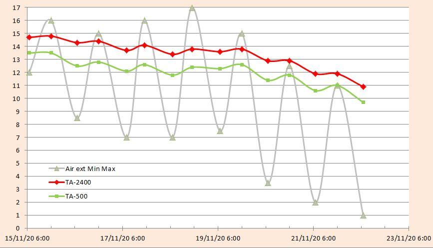 Comportement thermique de deux systèmes aquaponiques en l'absence de régulation