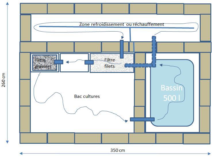 Plan du projet aquaponique avec innovation thermique