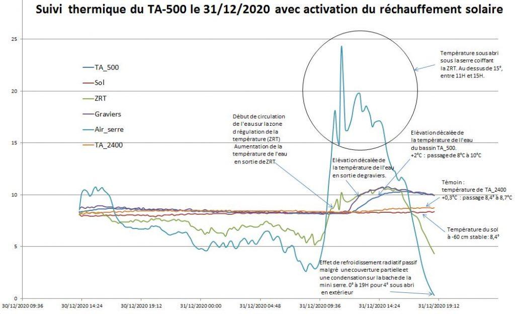 Suivi thermique du bassin aquaponique TA_500 le 31/12/2020  avec activation du réchauffement solaire