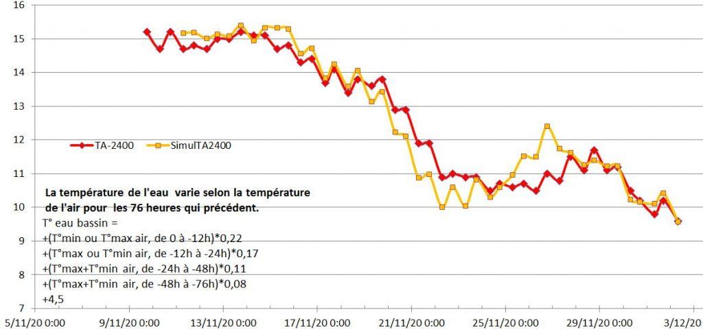 Comparaison de la température du bassin aquaponique TA_2400 avec les données simulées