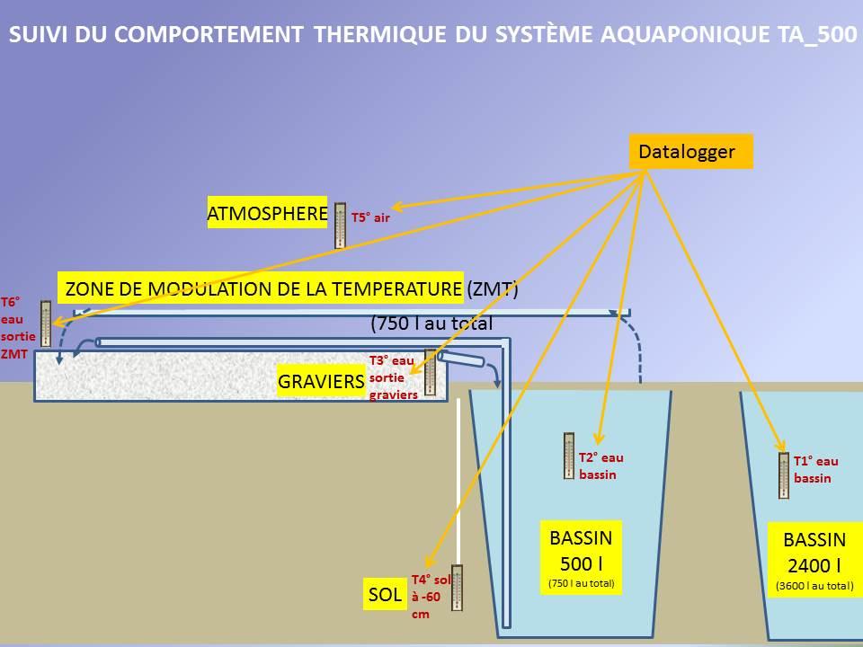 Les 6 points de mesure pour caractériser le comportement thermique du système aquaponique TA_500