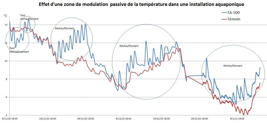 Test de  refroidissement et réchauffement sur le système aquaponique TA_500